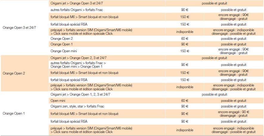 forum orange tarifs pour changer d 39 offre internet tant encore engag. Black Bedroom Furniture Sets. Home Design Ideas