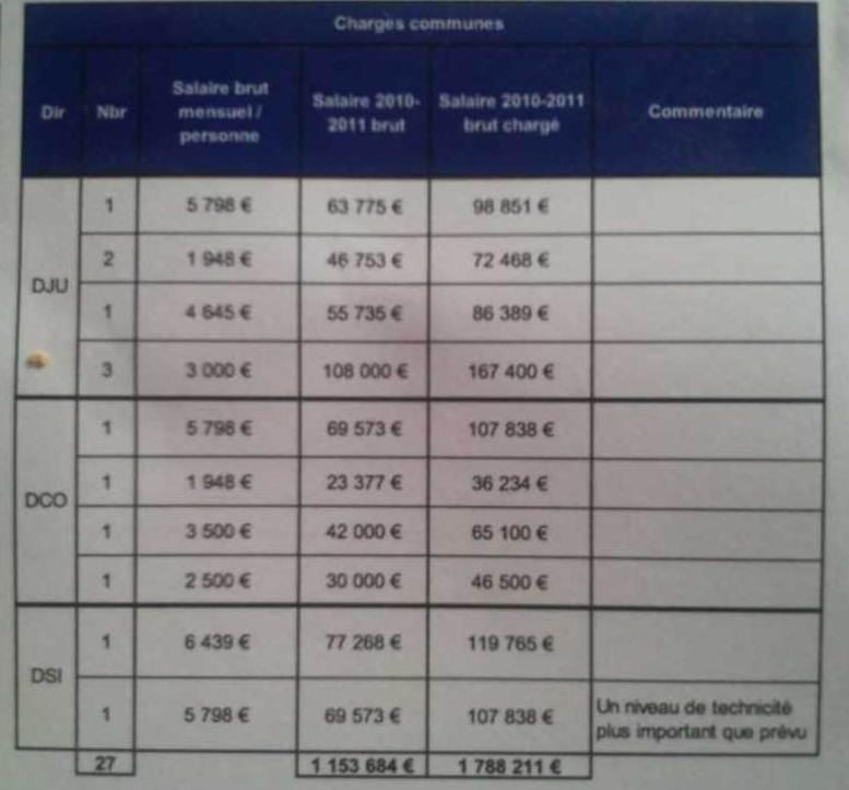 ordre infirmier : les salaires mensuels - honteusement élevés - des directeurs du siège parisien ! 1109051026501139708698411