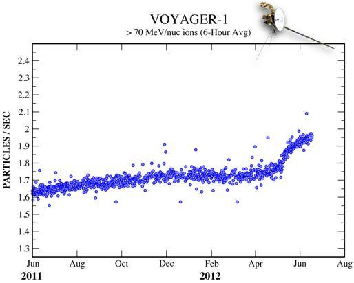 Voyager 1 1206221048595018710013204